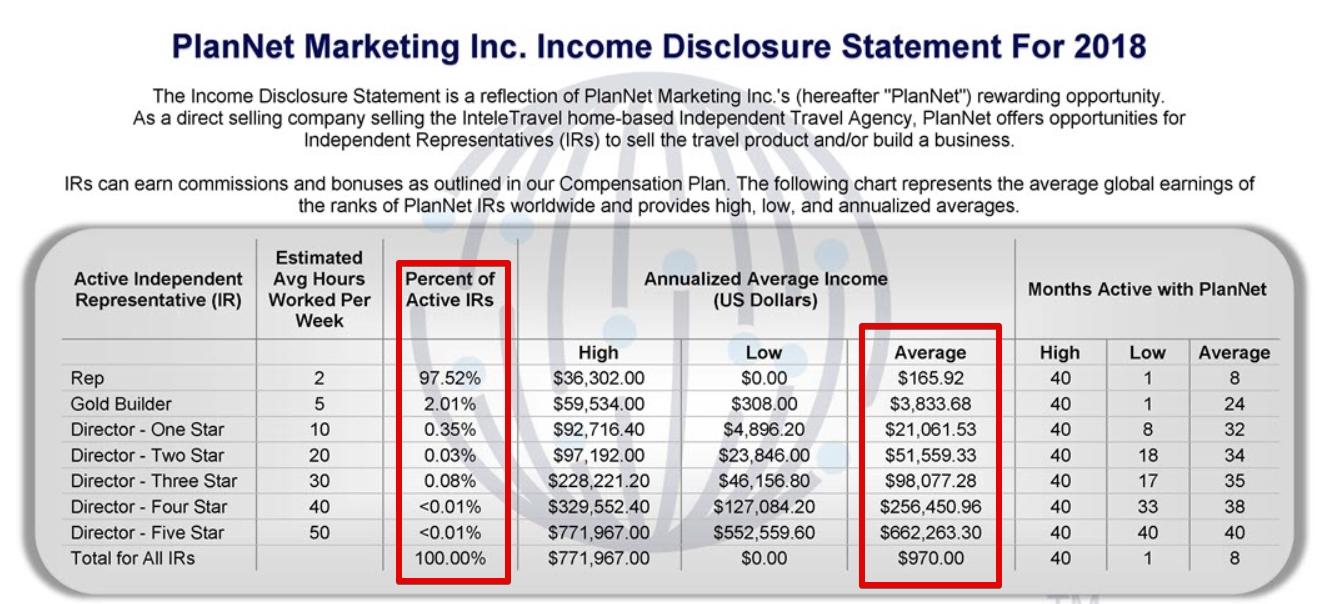 plannet marketing earnings disclosure