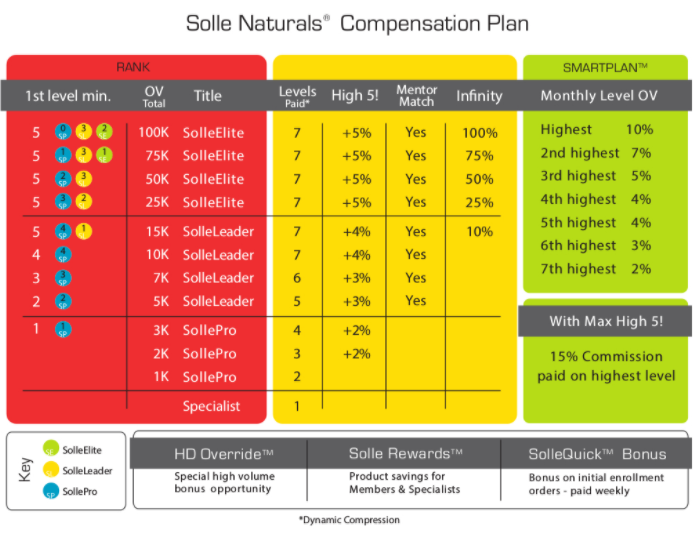 Solle Naturals Compensation Plan