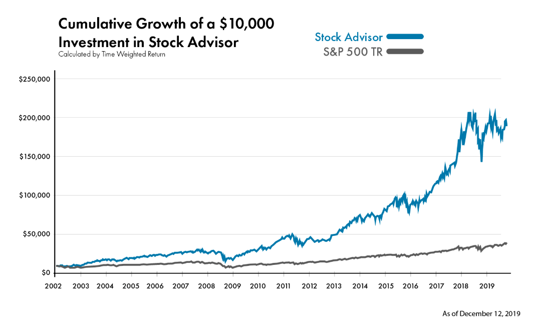 Stock Advisor Performance