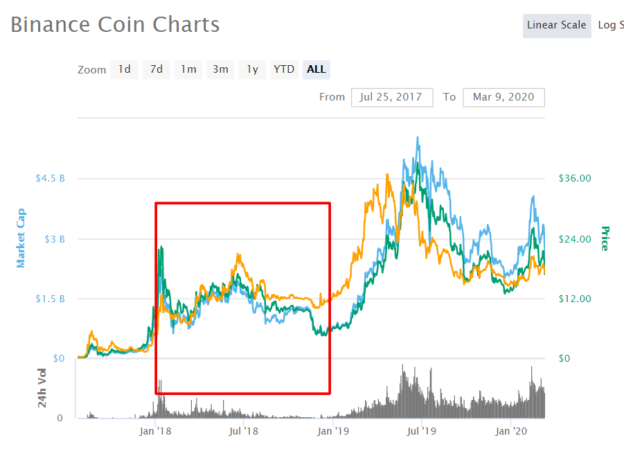 BNB coin price